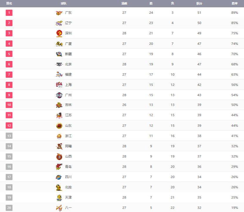 CBA最新排名:北京连败后仅第六!昔日冠