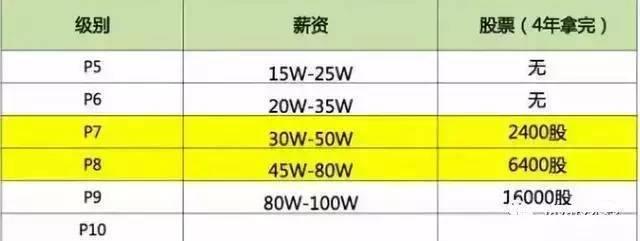 年薪 40 万在阿里程序员是什么水平_www.epx365.cn