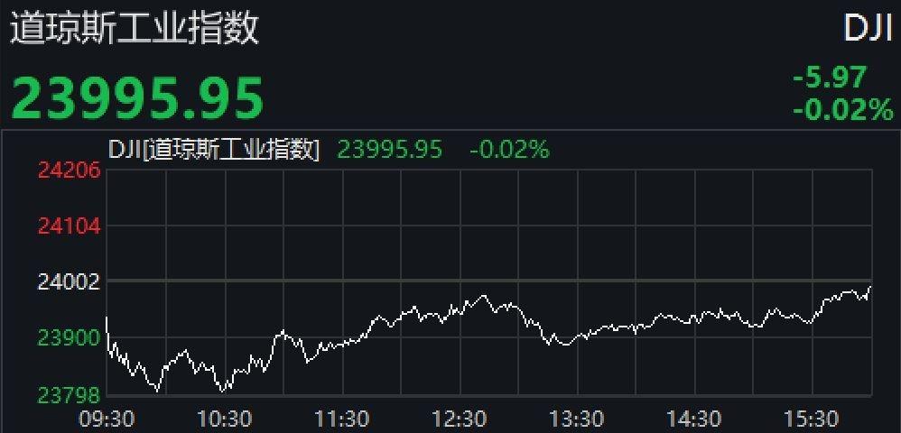 美股小幅收跌结束连涨 本周三大股指涨幅均超2%