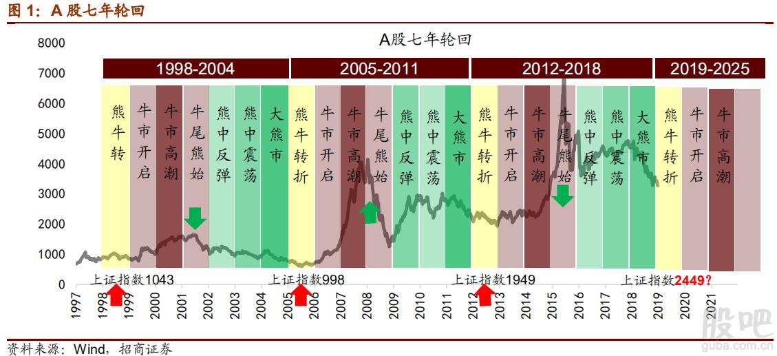 中国股市轮回周期,2019年会熊牛转换吗?