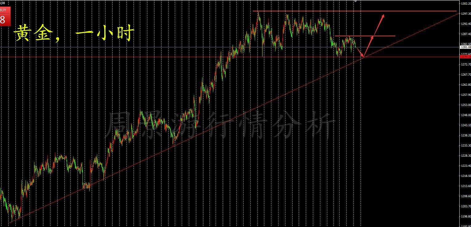 周景游:1.24黃金原油上行趨勢完好繼低多,日內操作建議