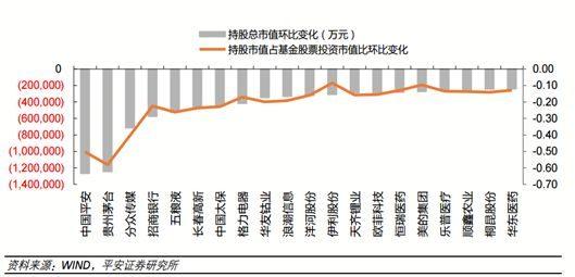 基金四季报出炉苏宁易购等优质个股或成投资主线
