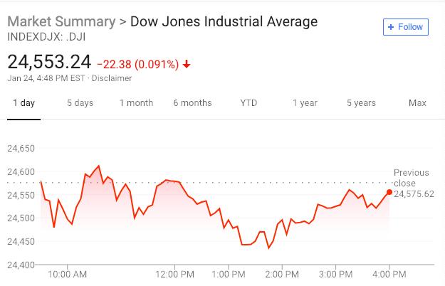 美股涨跌不一 芯片股创近10年最佳表现 欧元大跌