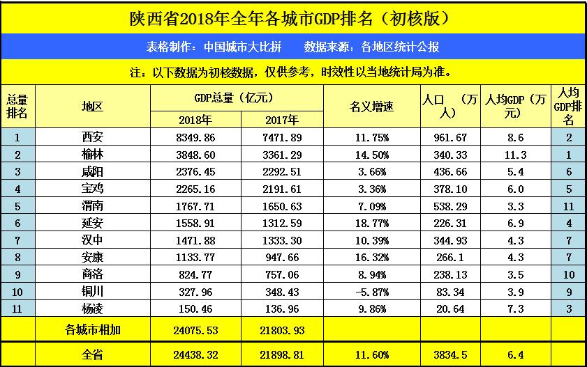 陕西榆林和山西太原2018全年GDP已出,两座城