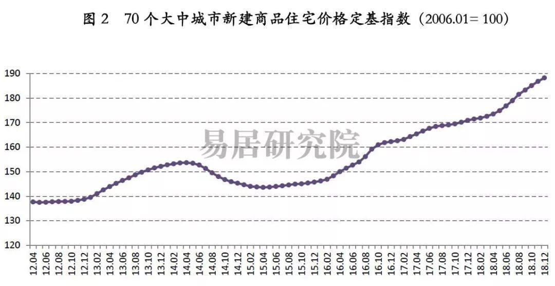 70城房价指数报告 | 三成城市二手房下跌,70城房价加速降温