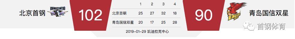 CBA | 北京首钢主场胜青岛国信双星