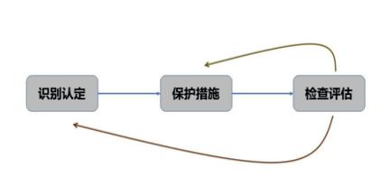 研究 | 如何识别关键信息基础设施的边界