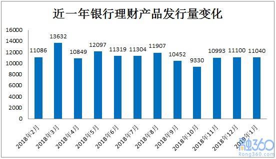 1月銀行理財收益率小幅降至4.38% 凈值型產品增長9.25%