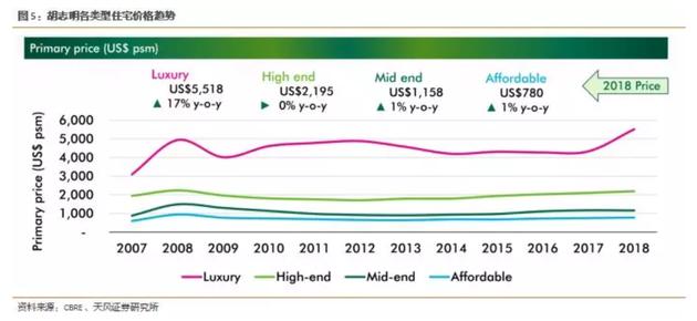 越南房地产市场之变:豪宅价格飙