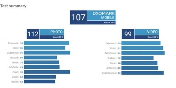 惜败华为 小米9相机DxOMark评分公布:排名第三