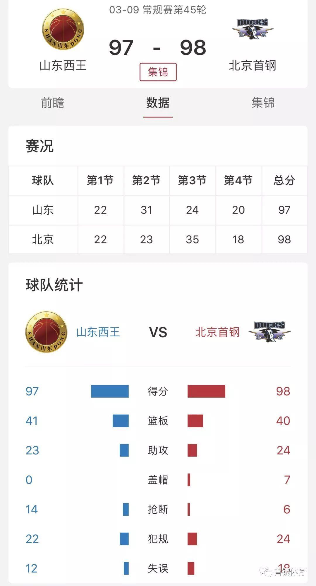 CBA   北京首钢客场胜山东西王