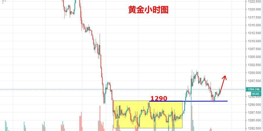 陈文:黄金1290上坚定看涨,原油有望再次挑战57.8压力