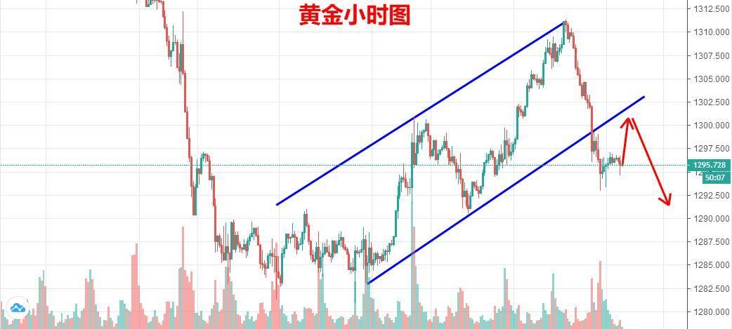 陳文:黃金反抽1300繼續放空,原油有望延續拉升