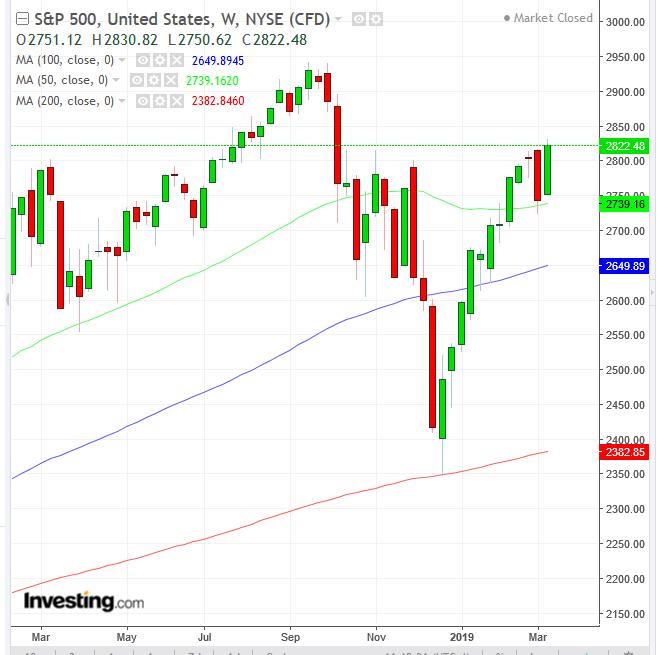 黄金、美债价格双双走高,是否意味着美股牛市即将终结?