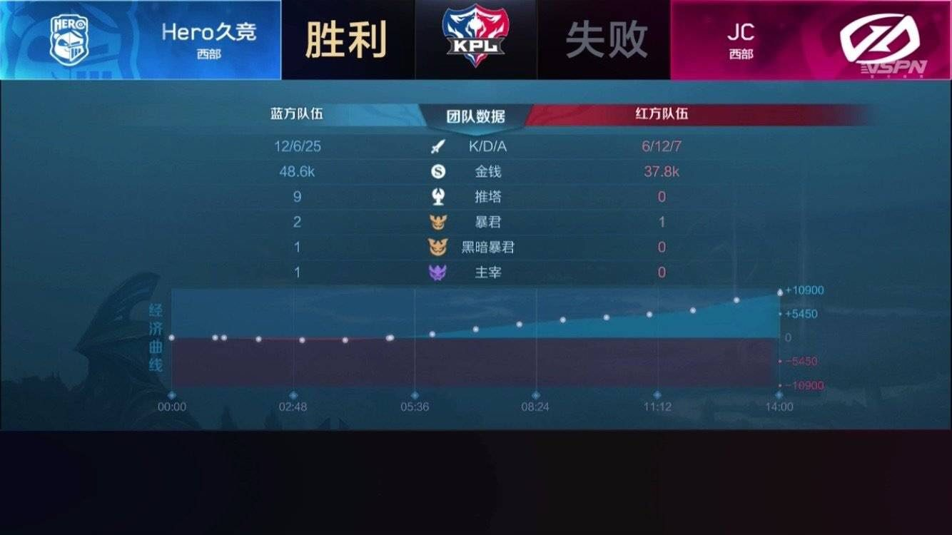 KPL王者荣耀:Hero久竞艰难战胜JC,迷神强势占据mvp榜首