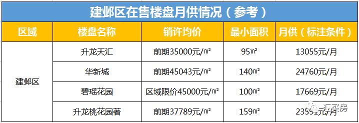 2019,在南京月供10000