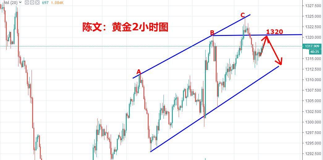陈文:黄金仍然有回落风险,原油继续看新高
