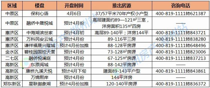 4月郑州预计11家楼盘推新,3