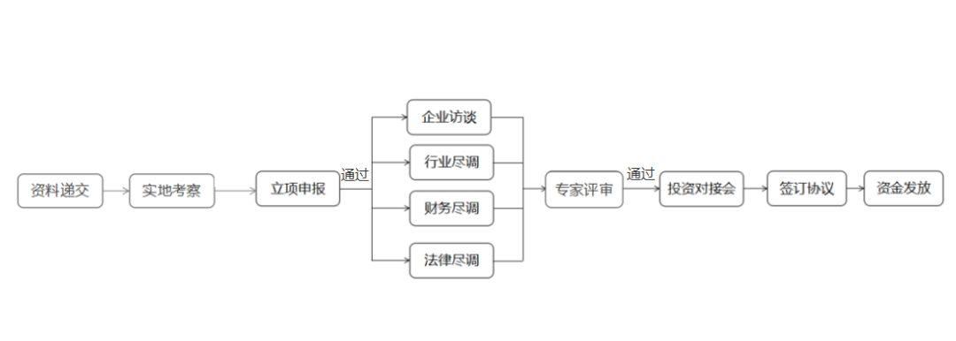 """江夏區""""撥改投""""基金申報指南"""