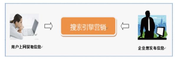 [sem推广]网站推广营销