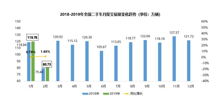流通协会:新能源二手车价格逐渐提升,比亚迪唐保值率达51%