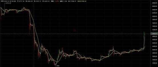 众说纷纭,比特币暴涨的原因究竟是什么?