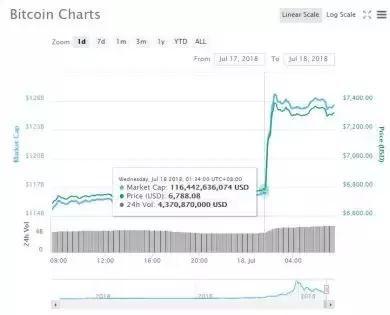 比特币疯涨 现在卖股炒币合适吗?