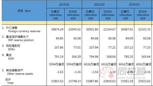 中国3月外汇储备30987.6亿美元 连续5个月上升