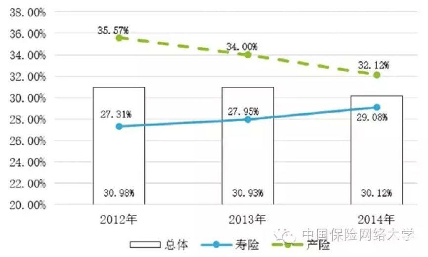 保险行业资讯_【一点资讯】请看!中国保险行业人力资源报告(2015~2018) www ...