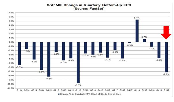 美股Q1财报季来袭,投资者需要避开这三大板块!