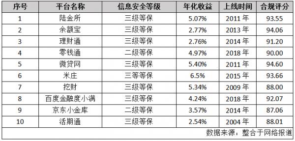 最新!生财有道,2019年十大正规理财APP排行榜