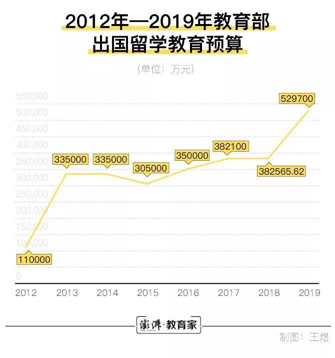 """教育部:出国留学教育预算约53亿,""""暴涨""""近14亿"""