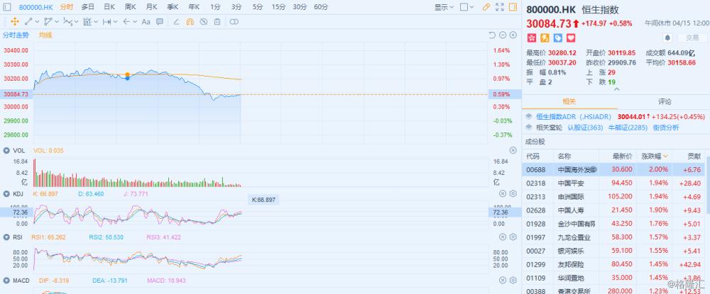 港股午评:恒指高开震荡临近午盘涨幅收窄至0.58% 光伏太阳能板块领涨
