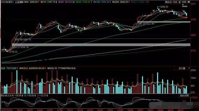 中国股市深夜爆炸头条,惊现重大利好:明日沪指必将百点长阳!