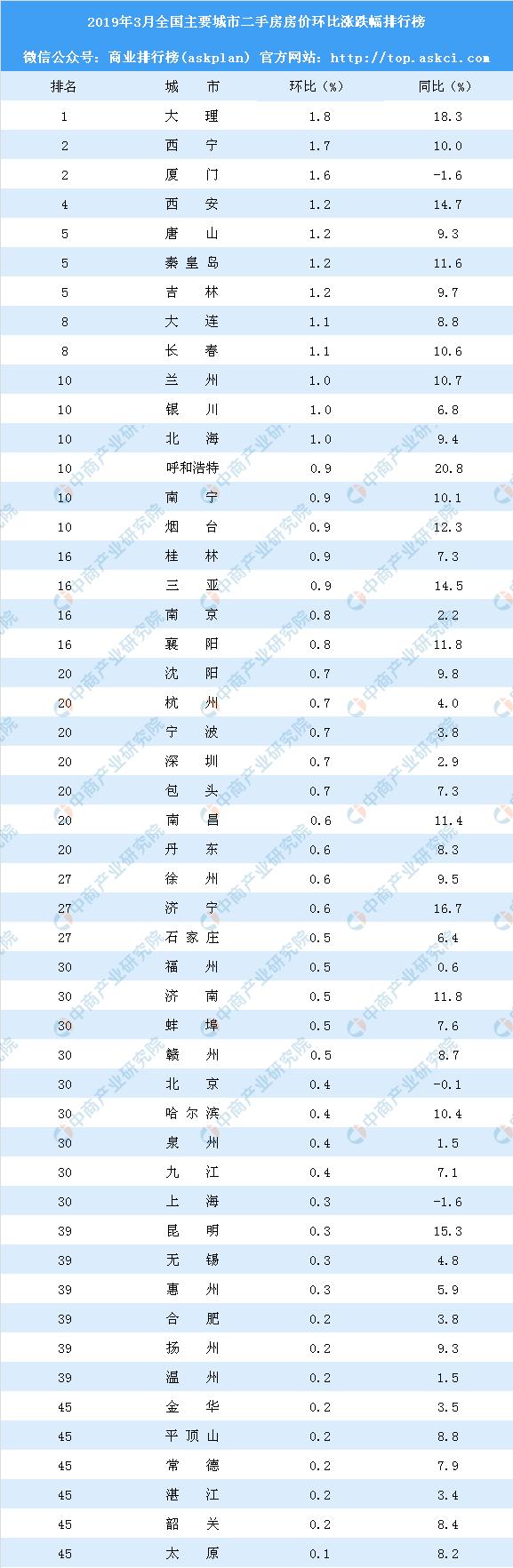 3月二手房房价涨跌排行榜:10城房价下跌