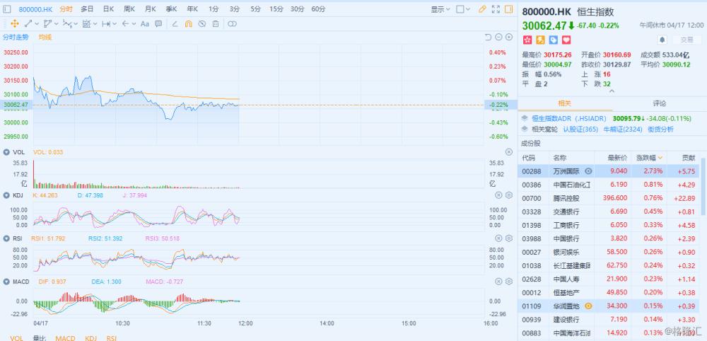 港股午评:恒指高开震荡下行午盘收跌0.22% 电池光伏太阳能领涨