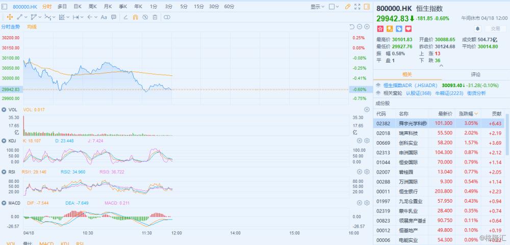 港股午评:恒指低开震荡下行午盘收跌0.6% 苹果概念股领涨