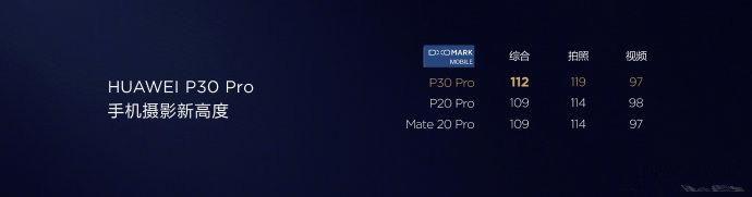定了!荣耀20要送测DXO!荣耀20相机实力不容小觑