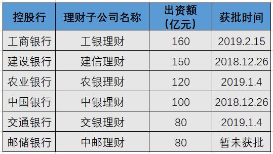 """首家股份行理财子公司获批!光大银行获准出资50亿元""""入局"""""""