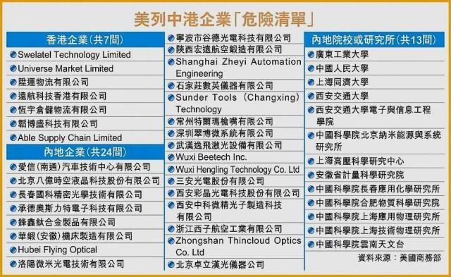 重磅!44家中国企业被美国列入危险名单,涉及多家物流仓储公司