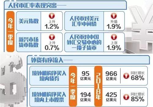 一季度外汇收支数据发布,境外资本流入提升