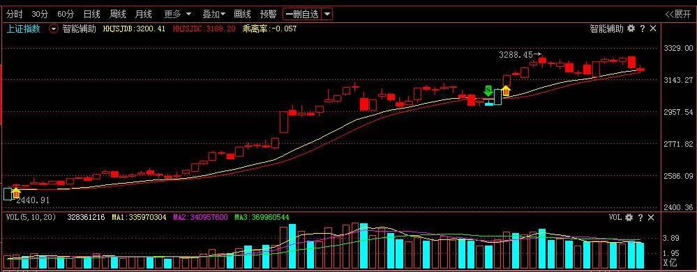 中国股市:猪肉概念逆势大涨,氢能源领跌!