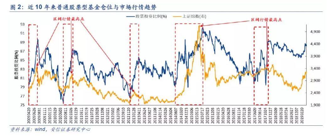 A股为啥最近涨不动了 公募基金仓位又接近历史高点了