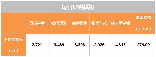 4月25日理财日报:金价回落至近四个月低点