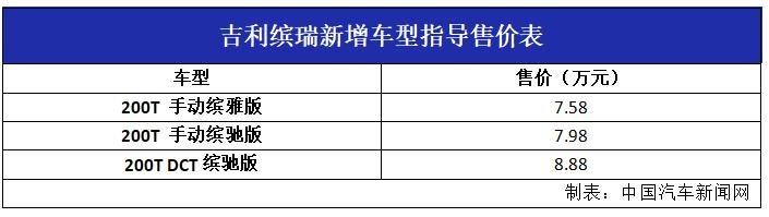 吉利缤越推3款新配置车型 售价7.58-8.88万