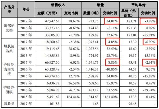 丸美股份IPO过会:每年花3亿打广告 2017年产品单价普遍下滑