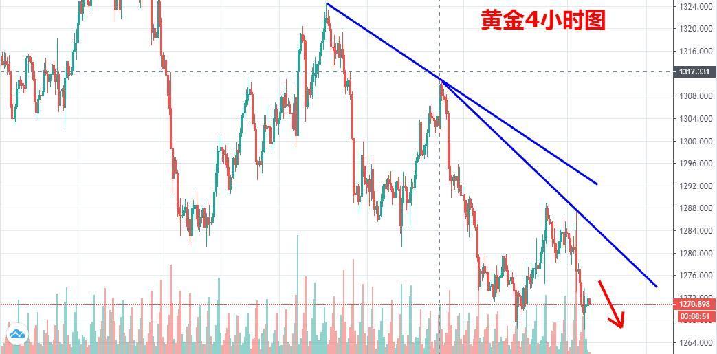 陳文:黃金1276下繼續看空,原油反彈修正