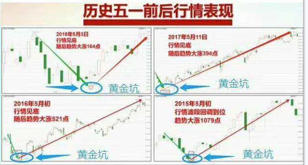 A股预言帝:大盘回踩年线成定局,低估值个股进入布局黄金阶段!