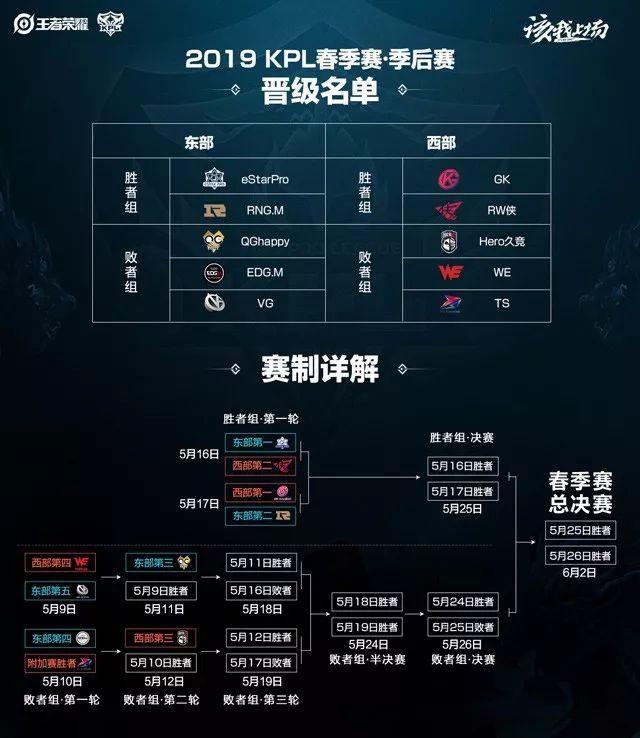 王者荣耀:KPL季后赛赛程官宣,胜者组优势巨大啊!