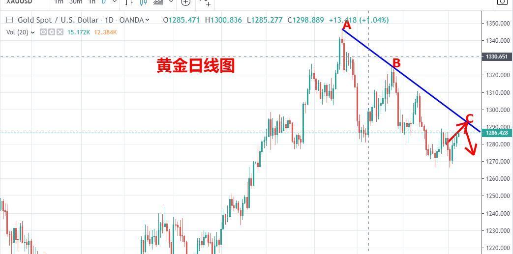 陈文:黄金有望挑战1290,原油仍然看反弹